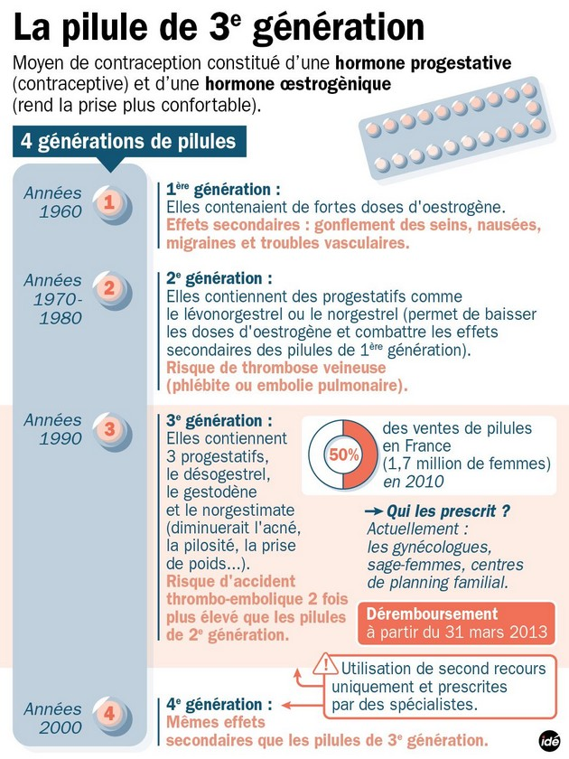 pilule-Contraception-3