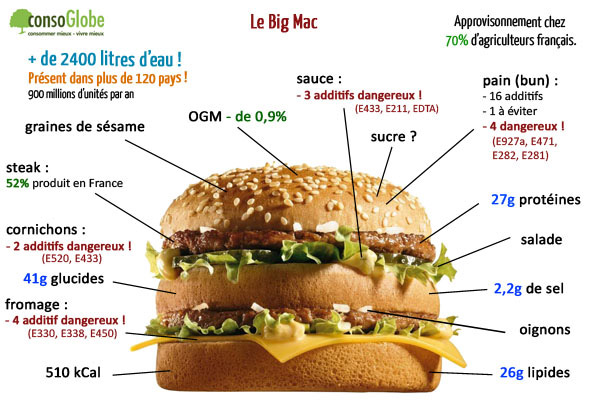 big-mac-shema
