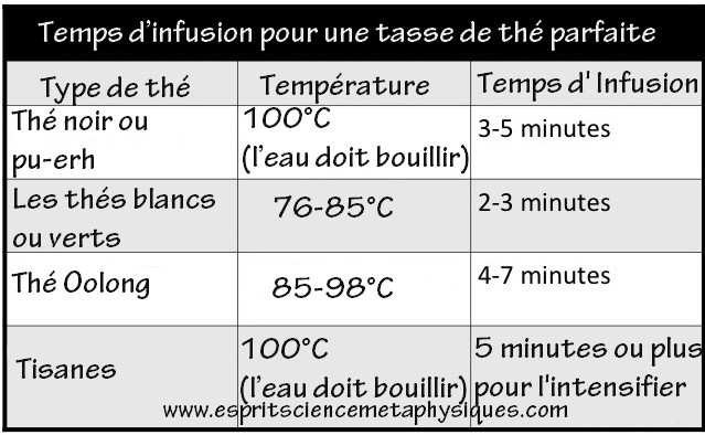 Temps-d'infusion