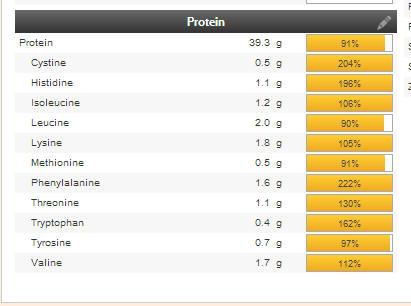 Description des protéines de la journée 1