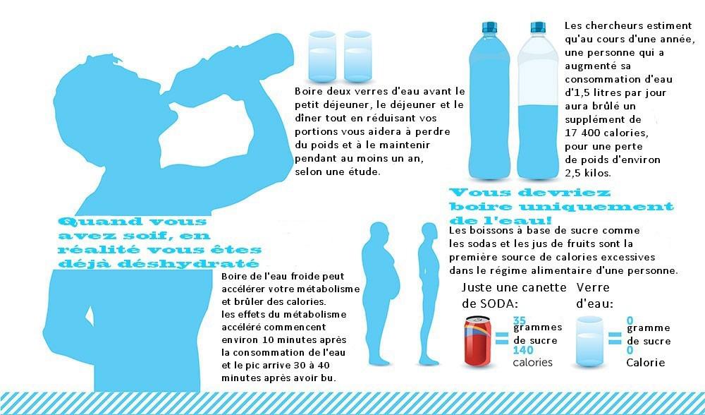 11 raisons pour lesquelles la déshydratation vous rend