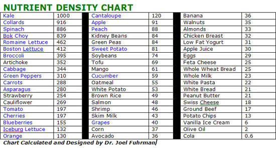 Nutrient_Density_Chart