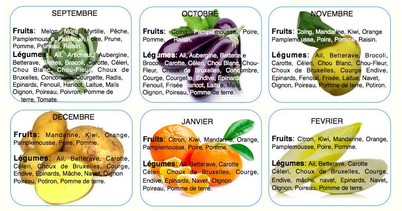 6 bonnes raisons de manger des fruits et l gumes de saison sant nutrition. Black Bedroom Furniture Sets. Home Design Ideas