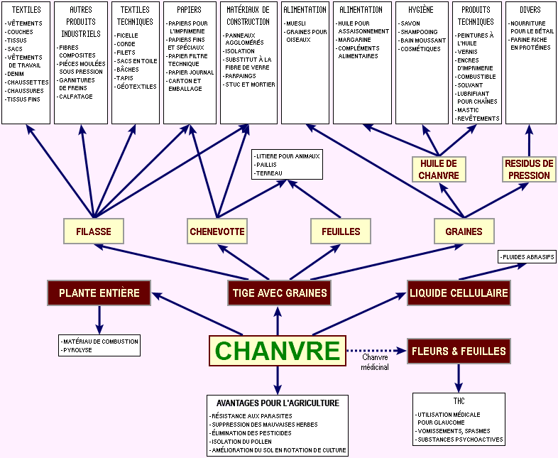 usages-chanvre_32