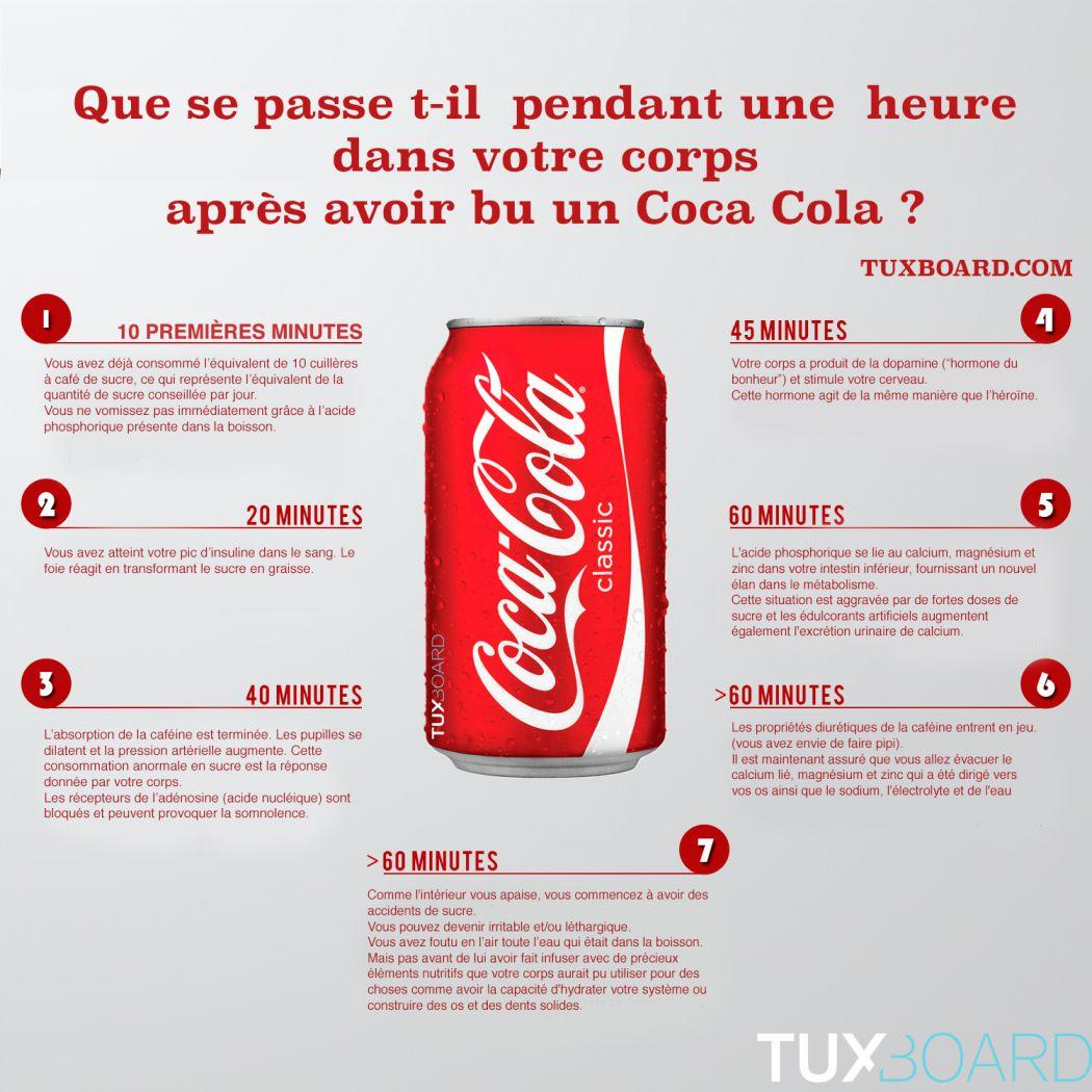 effets-coca-cola-dans-le-corps-pendant-1-heure-1050x1050