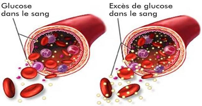 abaissez votre taux de sucre dans le sang instantan ment avec ces aliments sant nutrition. Black Bedroom Furniture Sets. Home Design Ideas
