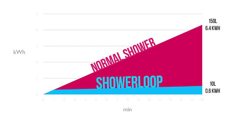 showlerloop_graph