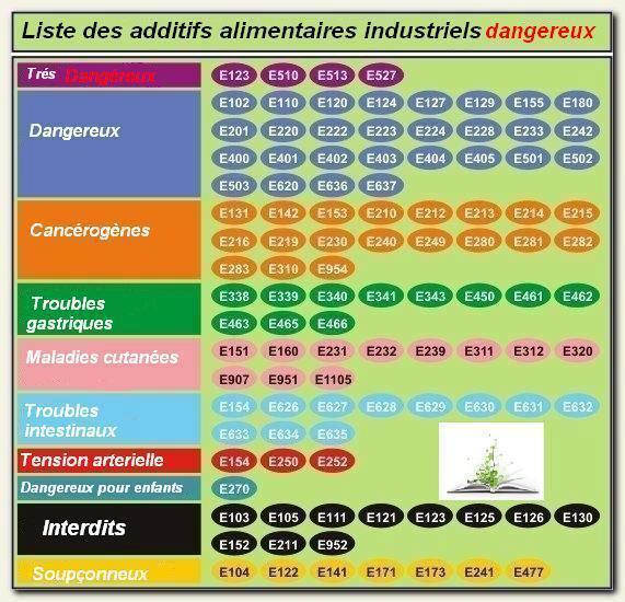 liste des additifs alimentaire pdf