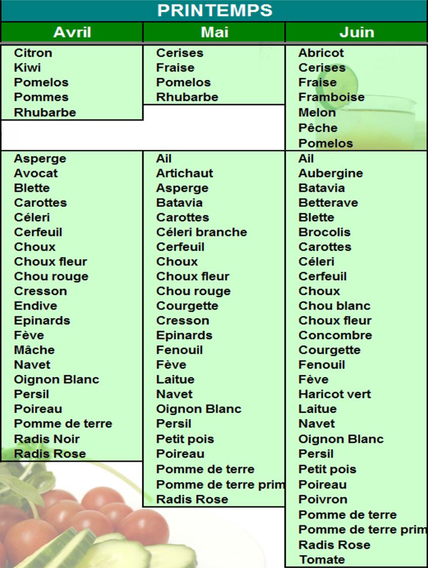 Le calendrier des fruits et légumes de saison - Santé