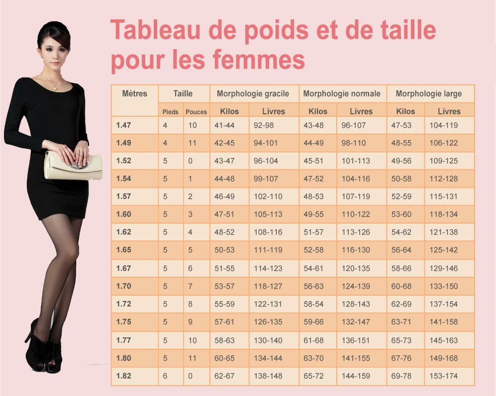 Tableaux de poids et de taille pour les femmes et les - Combien mesure une table de salle des fetes ...