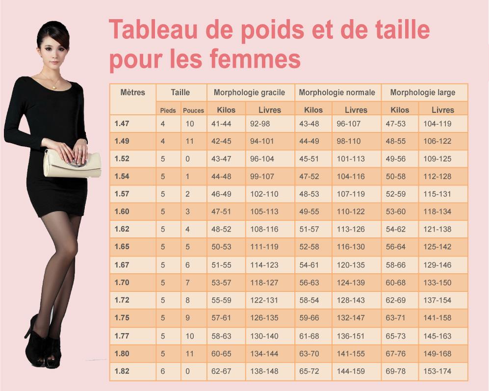 poids ideal femme 1m62