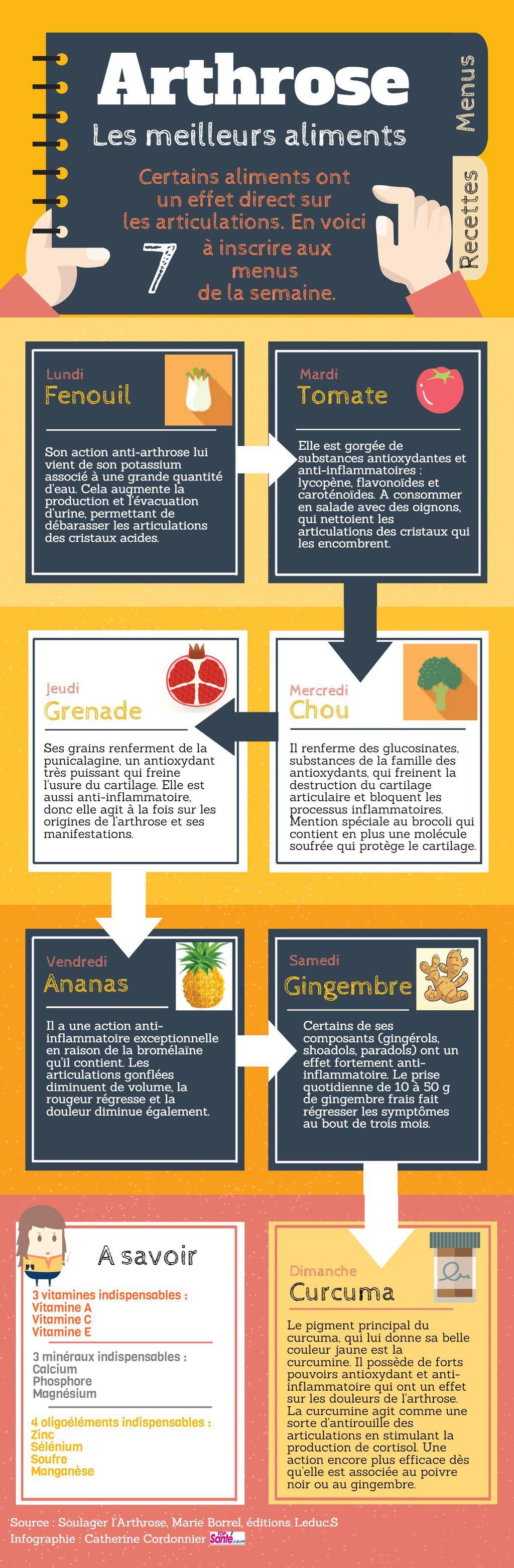 Les 7 Meilleurs Aliments Pour Traiter L Arthrose Et Soulager Les Articulations Sant 233 Nutrition
